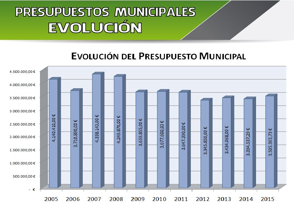 Evolución del Presupusto Municipal