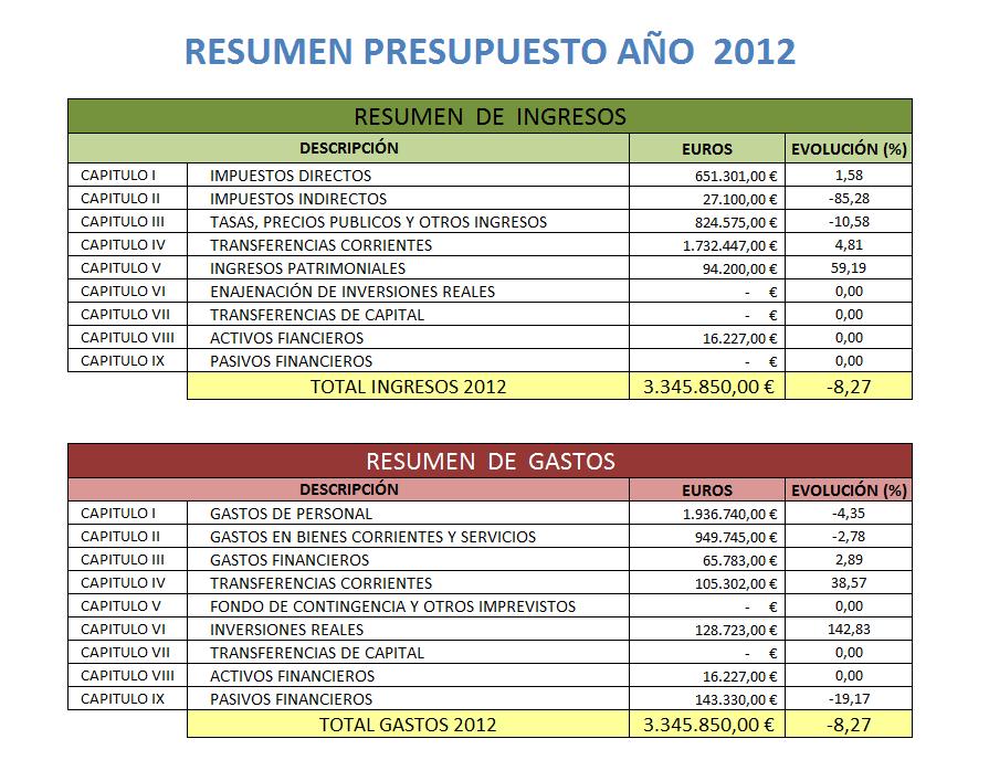 Resumen Presupuesto 2012