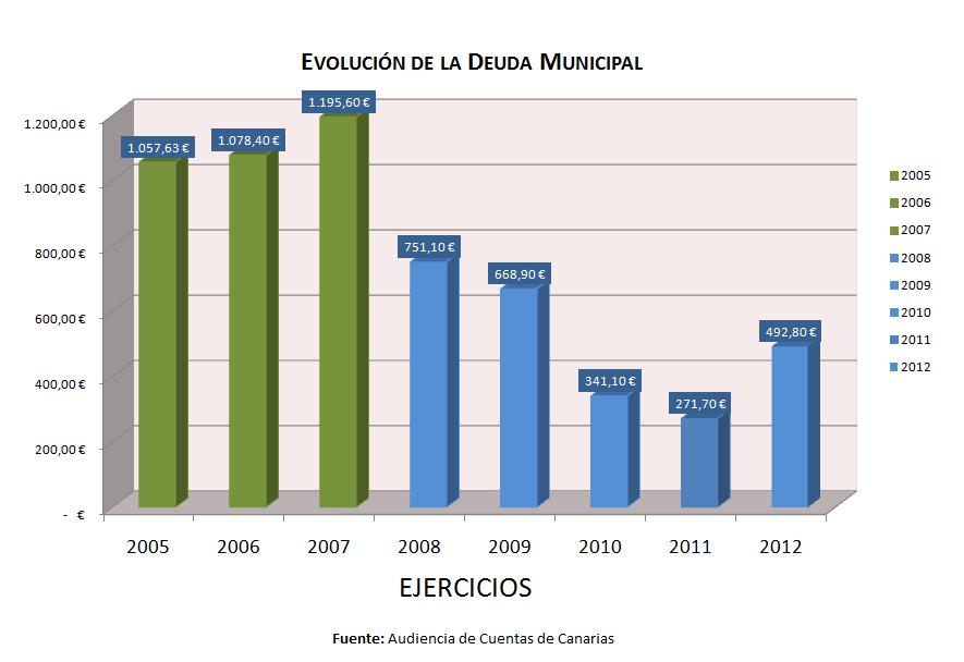 evolucion de la deuda hasta 2012