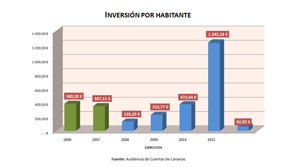 Inversion por Habitante