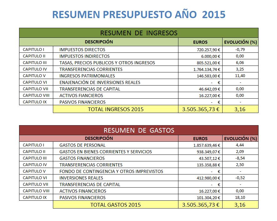Resumen  Presupuesto 2015