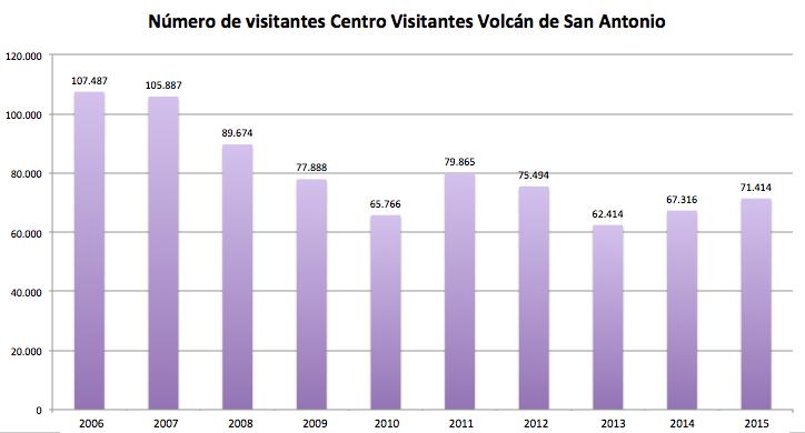 datos-estadisticos-numero-visitantes-centro-visitantes-volcan-de-san-antonio-2006-2015