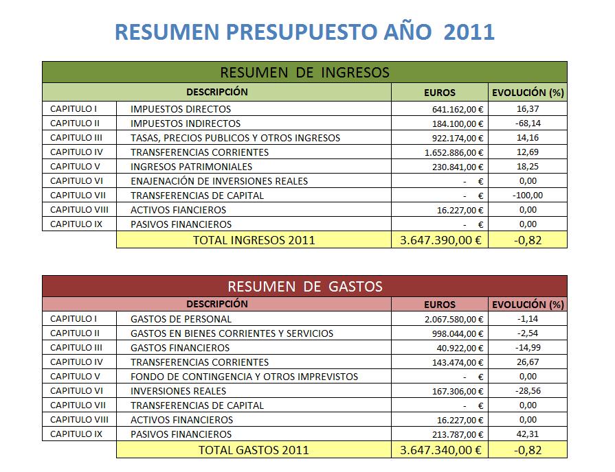 Resumen Presupuesto 2011