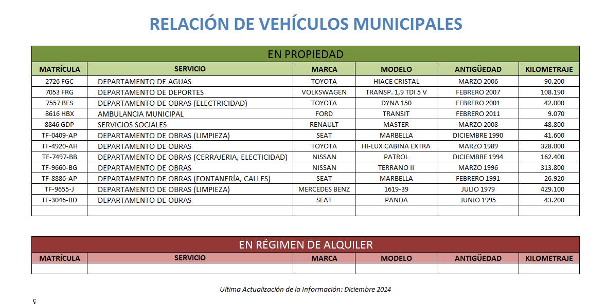 relacionvehiculosmunicipales2014