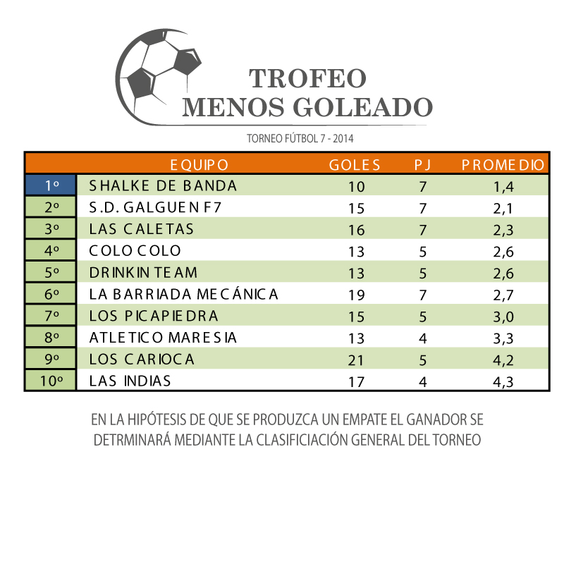 TROFEO-MENOS-GOLEADO